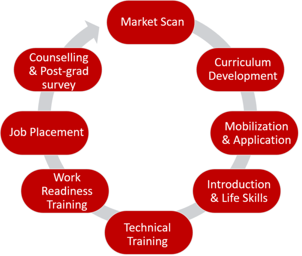 Vocational Training & Employment Placement Model