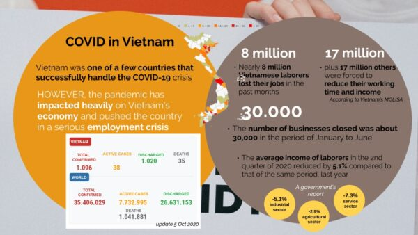 impact of COVID in Vietnam